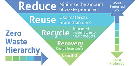 leed certification services recycle ann arbor