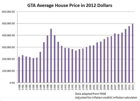 Average House Price In Us by Parenting Greater Fool Authored By Garth Turner The