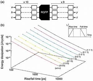 Energy Dissipation Of The Rqfp Gate    A  Block Diagram