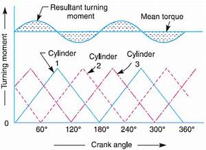 Notes On Turning Moment Diagram And Flywheel