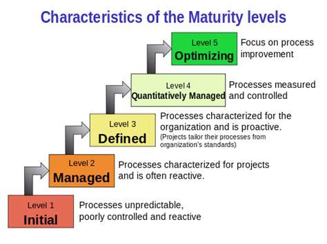 Capability  Ee  Maturity Ee    Ee  Model Ee   Integration