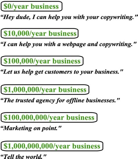 how to create a great tagline for your business w exles