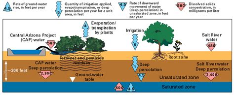 how deep is the water table where i live fact sheet 170 98