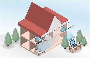 Home Wireless Network