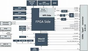 Linux Module And Dev Board Showcase Arm  Fpga Stratix 10 Sx