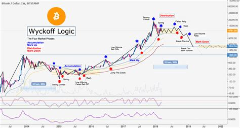 bitcoin wyckoff logic   market phases