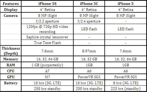 iphone 5c specs iphone 5 specs about