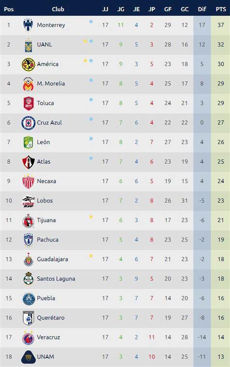 Tabla de posiciones campeonato segunda división 2020. Tabla de posiciones de la Liga MX: fixture y resultados de la última fecha del Apertura 2017 ...