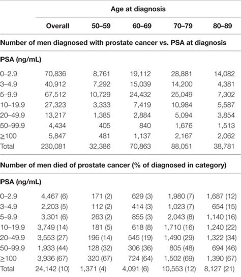 frontiers age and specific antigen level prior to diagnosis predict risk of