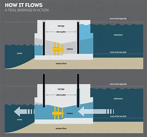 Tidal Bore Energy  How Its Harnessed