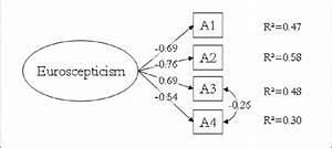 Measurement Model Of Euroscepticism  Standardized