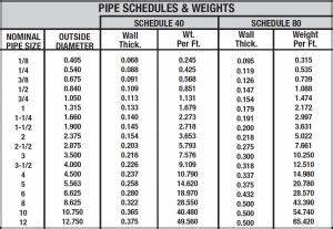 Flange Charts Schedules Pipe Pile Pipe Pilings In Florida Foundation Masters