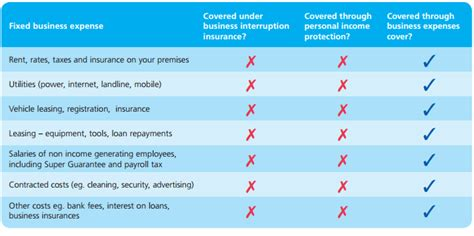 What does medical/dental expense cover? Covering Ongoing Business Expenses If You Can't Work - Poole Group