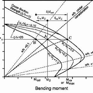 Schematic cross section and column (member) ultimate axial ...