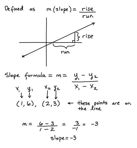 Slope Of A Line  Algebra Test Helper