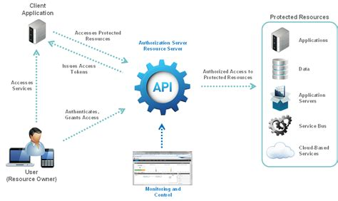 introduction  api gateway oauth  server