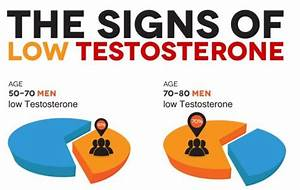 The Signs Of Low Testosterone Infographic