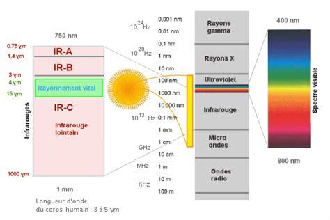 qu est ce qu un radiateur biocompatible