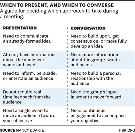 meetings when to present and when to converse