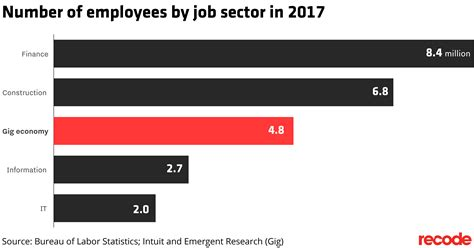the bureau of labor statistics the gig economy workforce will in four years recode