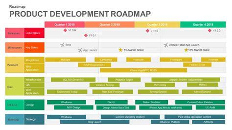 product development roadmap template  powerpoint
