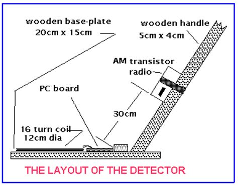 embedded electronics tutorials gold detector