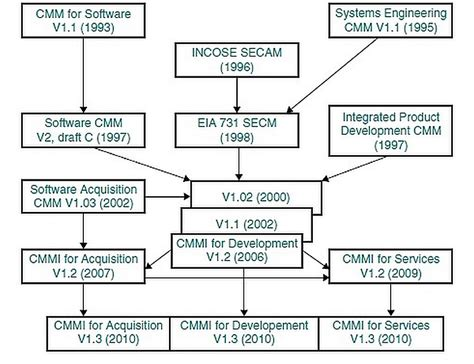 cmmi capability maturity model integration plays in