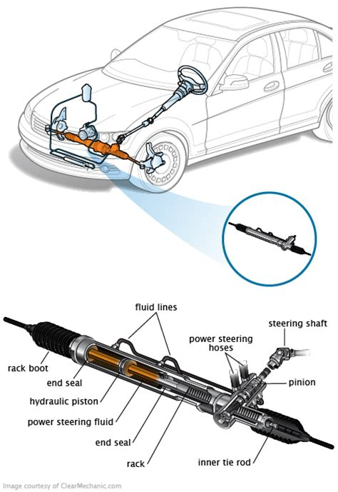rack and pinion repair power steering rack problems fwd awd 1998 and prior