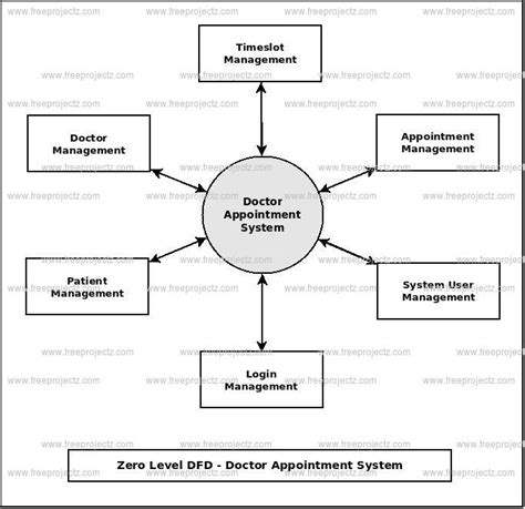 doctor appointment system dataflow diagram dfd freeprojectz