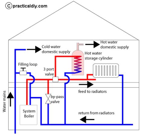 water gas heater modern domestic boiler systems explained