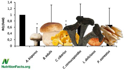 Nutrition Facts Boosting Immunity While Reducing