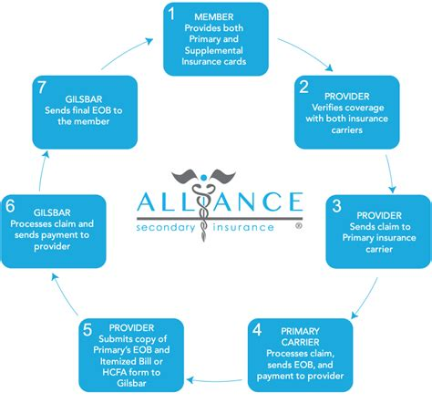 This coverage is secondary to insurance that may be. Provider Services   Alliance Secondary Insurance