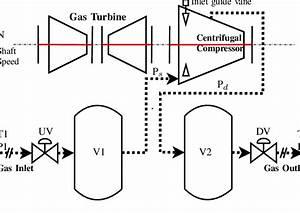 Compression System  Gas Turbine