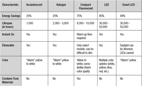 lumens per watt table related keywords lumens per watt