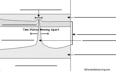 Sea Floor Spreading Worksheet Quizlet by Image Gallery Seafloor Spreading Diagram
