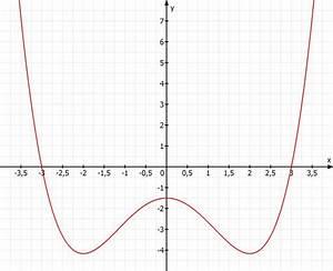 Nullstellen Berechnen Funktion 3 Grades : gegeben ganzrationale funktion f x 1 6 x 4 4 3 x 2 3 2 gesucht nullstellen symmetrie ~ Themetempest.com Abrechnung
