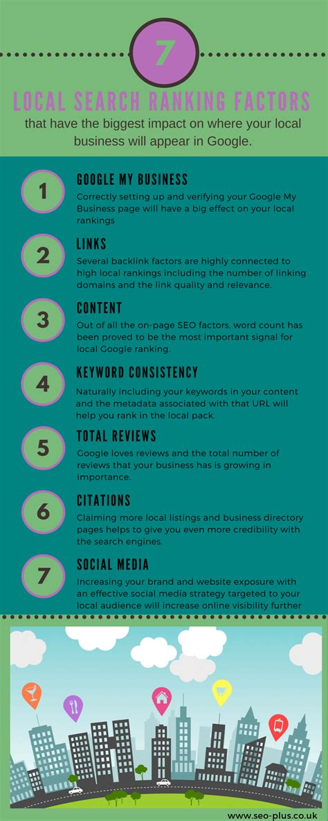 local search engine rankings the 7 local search ranking factors infographic