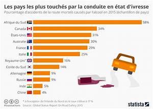 Nombre De Mort Sur La Route 2018 : graphique les pays les plus touch s par la conduite en tat d 39 ivresse statista ~ Maxctalentgroup.com Avis de Voitures
