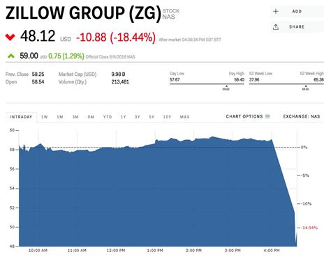 Zillow craters 19% after revenue guidance misses ...