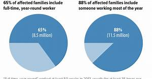 Most Families Facing Cut In Child Tax Credit Or Earned