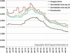 Ertragsanteil Rente 2014 : spaarinformatie spaarrente 2010 2014 ~ Lizthompson.info Haus und Dekorationen