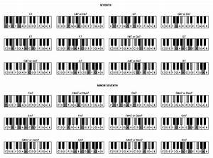 Learn Piano Chords Tutorial  U0026 Chart