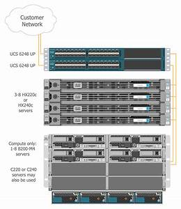 Cisco Networking Solution