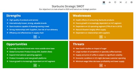 Swot Template Swot Analysis Exles
