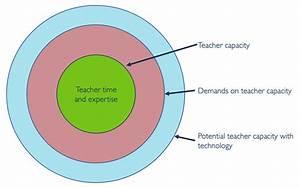A New Framework To Unlock Edtech U2019s Potential For Teachers