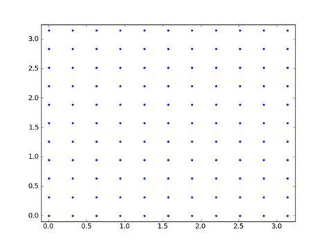 grid points propeller plots cims nyu edu showing