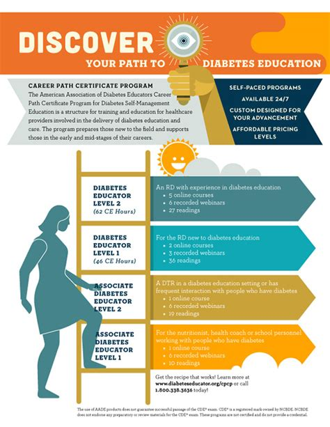 11703 career path infographic career path infographics ads on behance