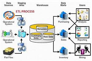 Create Etl Process To Load Data From Any Source To Dwh By
