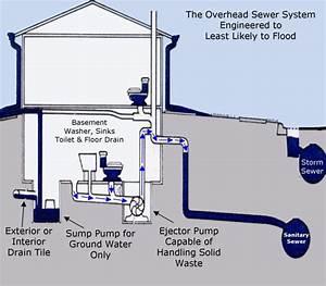 Sewage Ejector Pump Boulder
