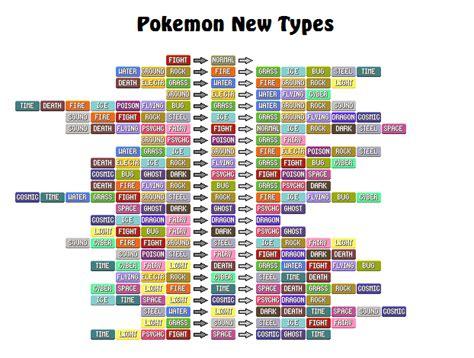 Pokemon New Types By Davidrgs44 On Deviantart